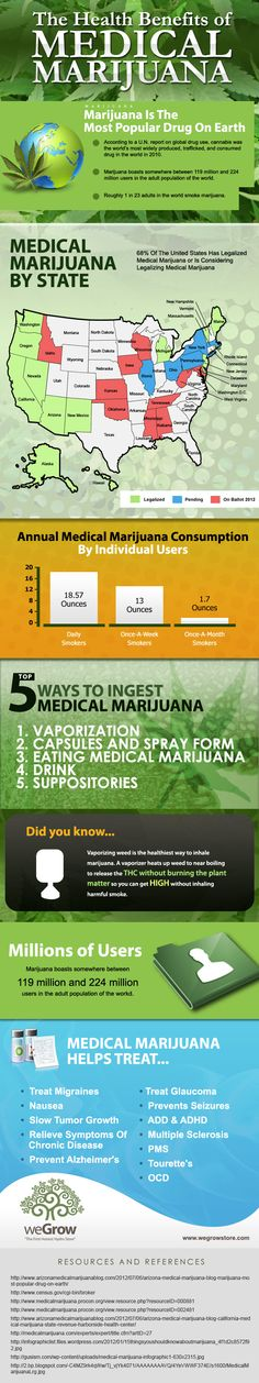 It includes cool stats on the health benefits of MUM, what the annual consumption is, how many people actually use marijuana, and more.