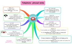 Telephone - phrasal verbs  #FreeEnglish #FreeEnglishMaterialsForYou #telephone #telephoning #phrasalverbs #phrasalverb #breakup #purthrough #holdon #mindmap