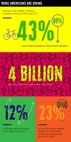 Today marks the beginning of Bike Nation, GOOD's weeklong celebration of pedal power. We're not the only ones who are excited—biking is more popular than ever. But when it comes time to divvy up the. Cool Magazine, Data Visualization, You Are The Father, Cycling, Bicycle, Things To Come, How To Get, Infographics