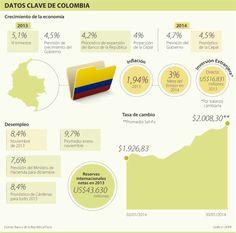 Datos Clave de #Colombia #Negocios