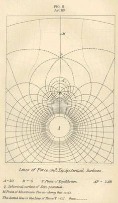 Lines of Force and Equipotential Surfaces, drawn by James Maxwell, 1873 (treatise on electricity and magnetism) Map Diagram, Feng Shui Art, Geometry Pattern, Information Graphics, Sacred Art, Geometric Art, Data Visualization, Sacred Geometry, Graphic Design