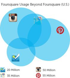 "Foursquare Quietly Unlocks Its Own ""Local Data Aggregator"" Badge - Moz"