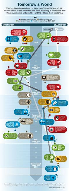 Very cool infographic! What will the world look like in the future? This infographic tells us what the future holds for the science and tech world. Check out the infographic below and see for yoursel (Future Tech) Web 2.0, Le Web, Inbound Marketing, Content Marketing, Data Science, Computer Science, Science Art, Science Nature, Digital Technology