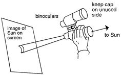 "Safe solar viewing. This would work for an eclipse or sunspots. Keep one of the binocular lenses covered and use the other to project the Sun onto a screen or card. DON'T look through the binoculars. ©Mona Evans, ""Absolute Beginners - Observing the Sun"" http://www.bellaonline.com/articles/art40643.asp"