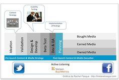 #Marketing : Las Claves del éxito en Mobile Marketing