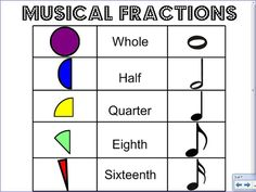 Musical Pizza Fractions - connecting music and math Music Math, Learning Music Notes, Music Worksheets, Reading Music, Primary Music, Piano Teaching, Teaching Aids, Music Activities, Physical Activities