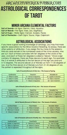 Astrological Correspondences Of Tarot.