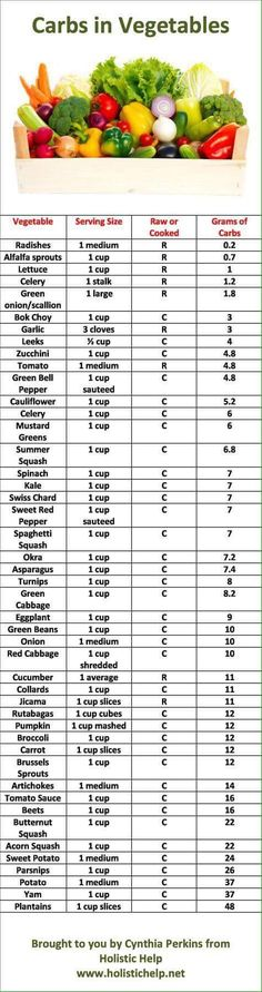 Diet Plan fot Big Diabetes - Diabetics Who Enjoy Food: List of Carbs in Vegetables and Printable Chart Doctors at the International Council for Truth in Medicine are revealing the truth about diabetes that has been suppressed for over 21 years. Low Carb Paleo, Low Carb Diet, Low Carb Recipes, Healthy Recipes, Paleo Diet, Diet Recipes, Healthy Choices, Healthy Life, Diabetic Recipes