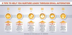 Tips to nurture lead