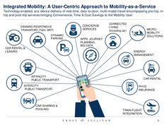future-of-mobility-reinvention-of-the-car-3-638.jpg (638×479)