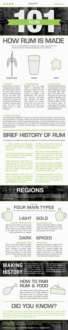 Rum 101 Infographic, designed by Emily Harris, Graphic Design Coordinator at BARetc.