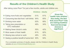 Juice Plus+ improves insulin resistance and reduces abdominal fat in young overweight boys