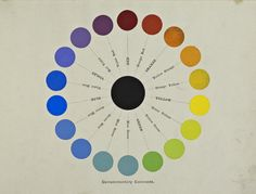 """Circular chart showing """"complementary contrasts"""" from A Class-Book of Color: including color definitions, color scaling, and the harmony of colors (1895) by Mark Maycock Colour Wheels, Charts, and Tables Through History 