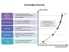 knowledge-hierarchy Contract Management, Knowledge Management, Business Management, Science Topics, Data Science, Machine Learning Deep Learning, Expert System, Knowledge Worker, Enterprise Architecture