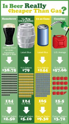Ever heard the phrase – Beer. Cheaper than gas. Drink, don't drive. Kegworks investigates it with the above info graphic. I know what I paid for gas this AM. Beer Brewing, Home Brewing, Bartending Books, Beer Infographic, Liquor List, Gin, Vodka, Beer Industry, Homemade Beer