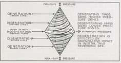 Walter Russell Chart and Diagram Collection - The Eternal Circle Spirit Science, Life Science, Electric Universe, Star Family, Dotted Line, First Page, Sacred Geometry, Creative Inspiration, Diagram