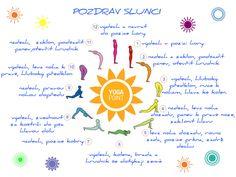 Jak cvičit Pozdrav Slunci (Surya Namaskar) - infografika