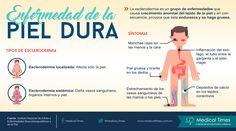 Enfermedad de la piel dura, Infografía de Medical Times