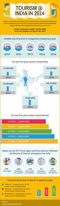 Tourism @ India in 2014  #Travel #Tourism #india