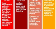 Multisensory Teaching, The Eclectic Teaching Approach, Multisensory Teaching, Multisensory Learning