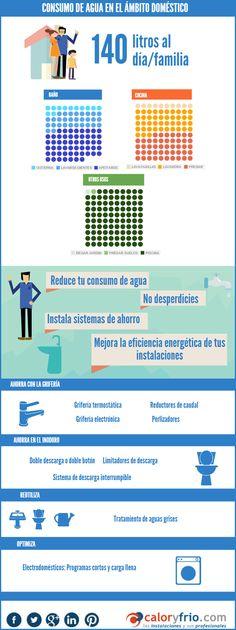 Consumo de agua en el hogar y consejos de ahorro #ahorroenergético #infografíacyf