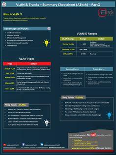 VLAN & Trunks Study Notes Cheatsheet - Part 1 - Network Walks Academy Study Notes, Physics, Trunks, Engineering, Management, Technology, Walks, Summary, Ranges