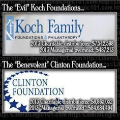 "Koch foundation ""overhead"" - only 6.5% of distributions ... Clinton foundation ""overhead"" - 955% (9.5 TIMES) of distributions.  Nice scam Hillary and Bill have going there ... funny how the left seems to think the Kochs are the bad guys!"