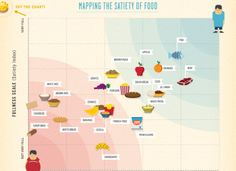 Based on a study performedby Dr. Susanne Holtat the University of Sydney, theSatiety Index ranks how full people feel after eating 240 calorie serving size of 38 different foods. The Glycemic Index measures how carbohydrates affect your blood sugar.