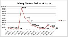 Johnny Maiziel WAS a pretty big deal in the NFL world. Fans went crazy about him. From posting pictures to using him fir their memes, He was mentioned a lot which means he was getting paid for people talked about. Probably wouldn't have been as big as a deal if social media wasn't a thing.