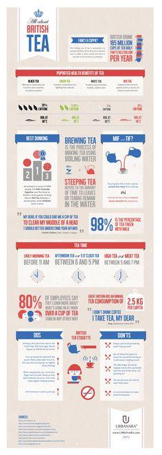 Infographic about English Tea - I wonder how Sherlock prefers his tea...