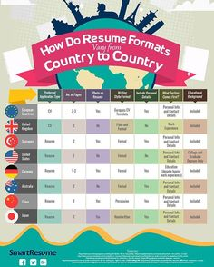 Are you planning to apply for a job in another country? View this #infographic to make sure you have the right #resume with you. #resume #australia #singapore #resumetips #jobsearch #jobhunt #resumewriter #resumeservices #writingtips #needjob #jobinterview #jobs #love #instadaily #jobs #career #jobhunt #success #hireme #opportunity #cv