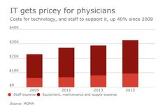 Group practice IT expenses reach $32,500 per physician…
