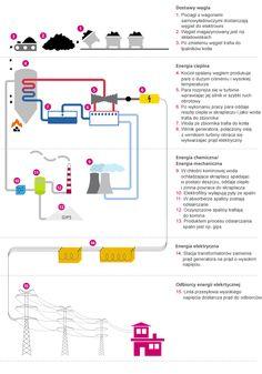 Produkcja energii