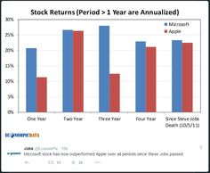 In one chart: How Microsoft has trumped Apple since Steve Jobs's death - MarketWatch  --  Ahead of Apple's AAPL, +0.76% earnings Tuesday, which come after the close of trading in New York, here's the chart comparing returns of Microsoft MSFT, -0.42%  with Apple over the past four years: