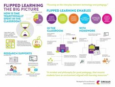 A New Visual on Flipped Learning ~ Educational Technology and Mobile Learning Learning Theory, Learning Process, Learning Techniques, Flip Learn, Flipped Classroom, Math Classroom, Blended Learning, Mobile Learning, Teaching Strategies
