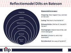 *Beeld: zelfreflectie vragen E Learning, Social Work, Social Skills, Nlp Coaching, Special Educational Needs, Coach Quotes, Osho, Psychology, Stress