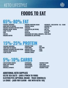 Ketogenic diet food list what to eat drink keto os ldollinger.experi … – # diet # eat Ketogenic diet food list what to eat drink keto os ldollinger. Ketogenic Diet Food List, Keto Food List, Diet Menu, Ketogenic Recipes, Food Lists, Diet Recipes, Paleo Diet, Diet Tips, Organic Butter