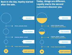 The Definitive Guide: How to Improve Retention with Engagement | G H L