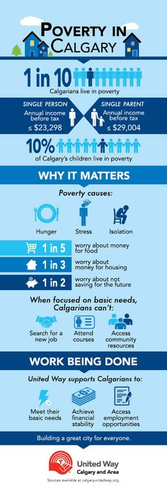 Poverty in Calgary | 1 in 10 Calgarians live in poverty. Could you #makethemonth?