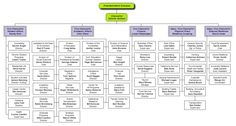 Org Chart created for a university. Organizational Chart, Cloud Based, Thesis, Software, Charts, University, College, Board, Sign