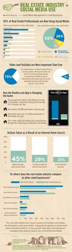 Real estate agents and technology use