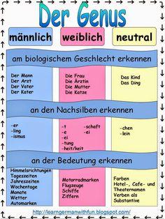 """Lerntafel """"der Genus""""- Learn German grammar"""