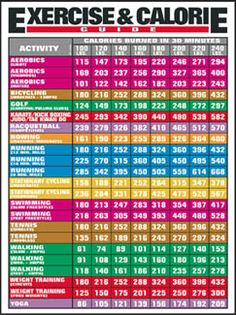 This handy chart helps calorie-counters match up intake with burn rate, encouraging simple exercises that help work off meals and snacks. With eight weight classes and 23 different exercises listed, this chart will help virtually anyone with their healthy-body plan.