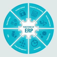 #ERP Software #Yup Softech India Pvt.Ltd. is a leading software company in India which provides #ERPsolutions to small and medium level business enterprises. We design tailored and bespoke ERP software solutions keeping in mind the business needs of an organization. Yup Softech India Pvt. Ltd. 020-65007771 9850777147 support@yupsoftechcom www.yupsoftech.com
