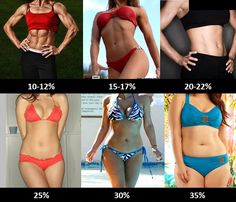 Vizualizace % tělesného tuku - ženy (muži tady)Ženy mají obecně vyšší procento tělesného tuku než muži. Zdravý rozsah tělesného tuku u žen je 20-25% a pro muže 10 – 15%. Procento tělesného tuku více než 20% u mužů a 30% u žen indikuje obezitu.35běžeckých rad na jednom místěOd té doby co běhám mám 32kg doleZkušenost čtenářky: Buď trpělivý…. každý den kilo ….