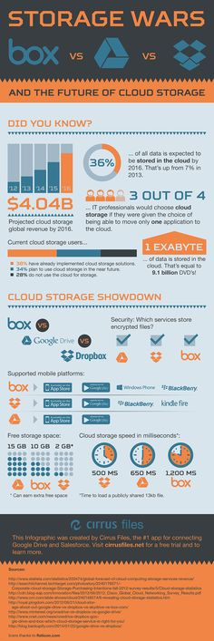 Cloud Storage War Infographic 2014 #technology #infographic