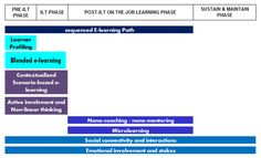4 phases of accelerated proficiency model mapped to e-learning methods Learner Profile, Curriculum Design, Learning Methods, Instructional Design, Research, Workplace, Coaching, Model, Training