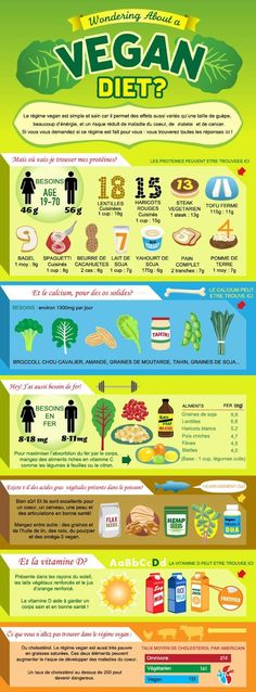 This is a great infographic about veganism and how to get your nutrients while on a plant-based diet. From protein, calcium, iron, to even fatty acids, you can get it all straight from the earth! Vegan Bio, Why Vegan, Vegetarian Facts, Vegan Vegetarian, Omega 3, Blog Vegan, Sport Fitness, Atkins Diet, Vegan Protein