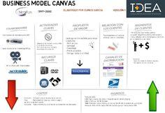 Modelo de negocio Netflix (1997-2000) en Canvas