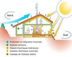 plan de maison bioclimatique - Recherche Google